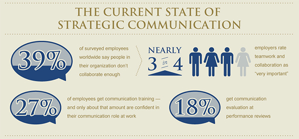 How To Improve Communication Between Departments